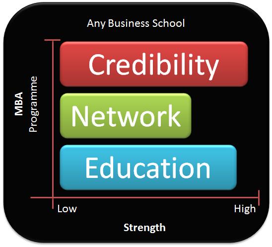 CNE Framework for Choosing a Business School
